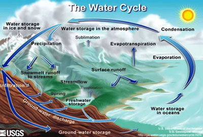 The Cycle of Water